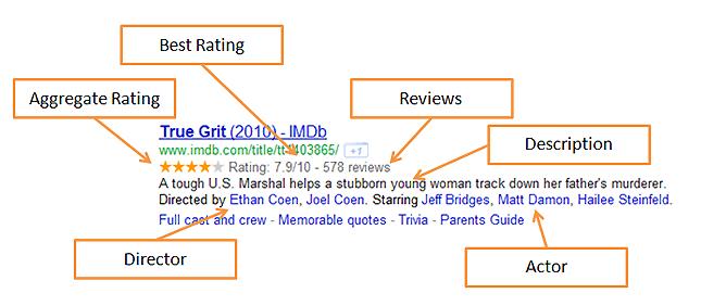 rich-snippet_movie_data