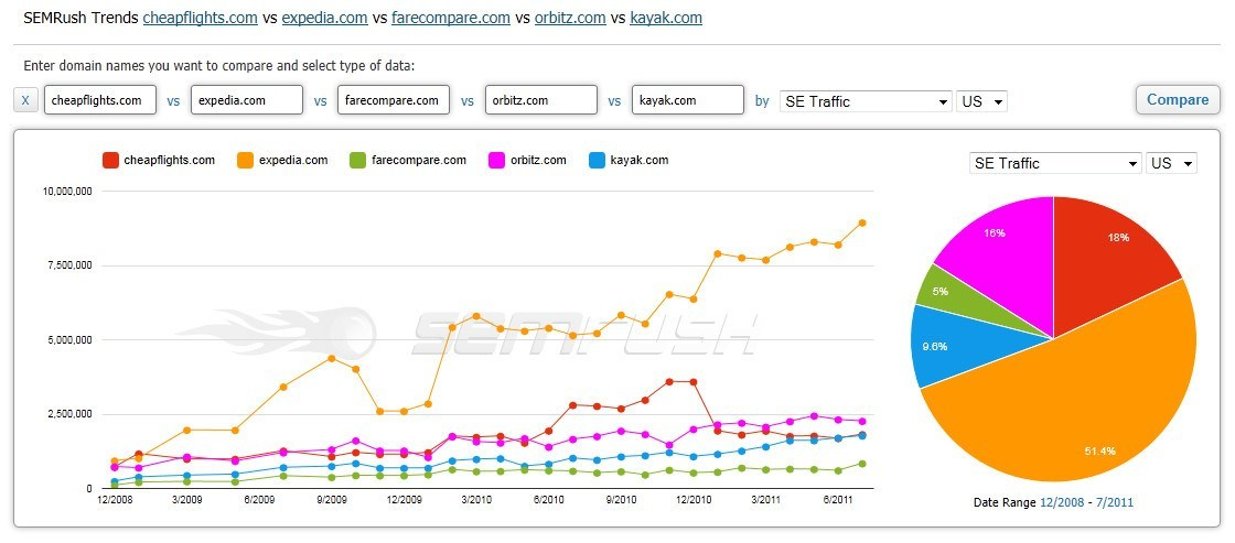 semrush-trend-graph